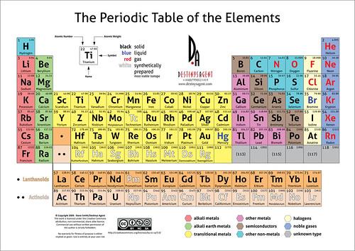 periodic table study guide pdf