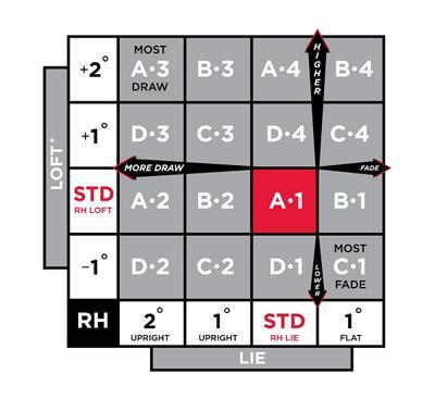 callaway big bertha alpha 816 adjustment guide