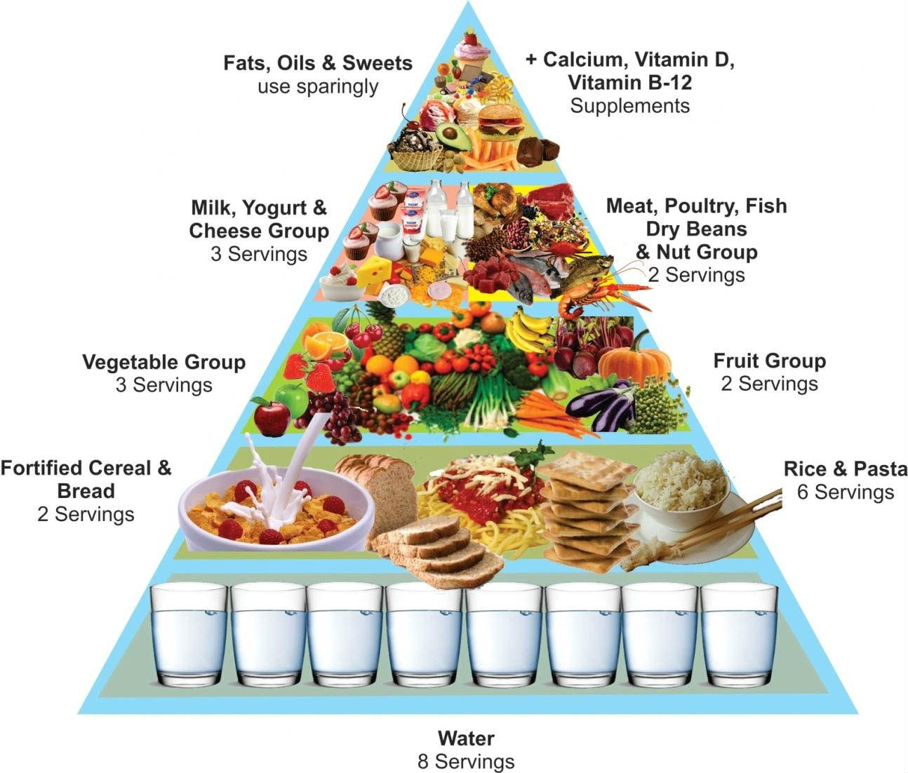 canada food guide pyramid 2015