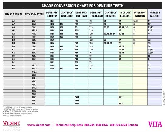 ivoclar stump shade guide conversion