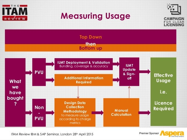 ibm license metric tool installation guide