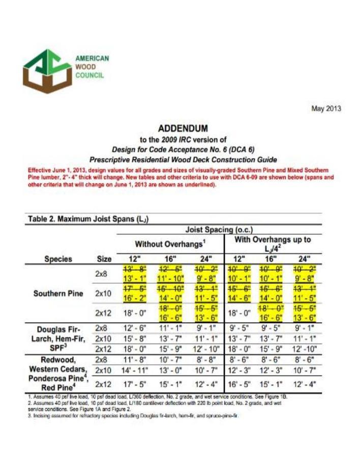 prescriptive residential wood deck construction guide